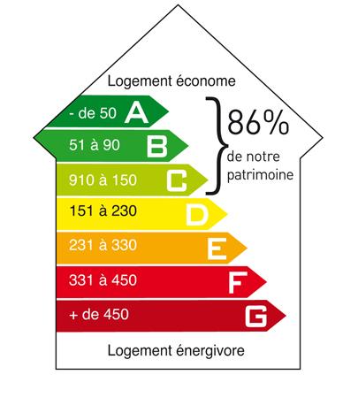 Habitat sud atlantic et l 39 environnement habitat sud for Maison classe energie d