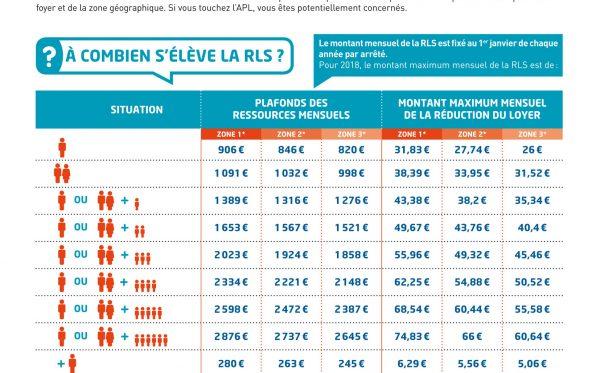 Réduction de Loyer de Solidarité (RLS)