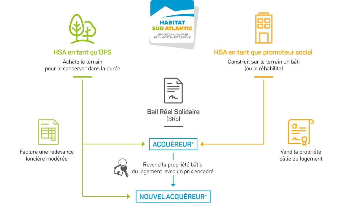 L'Organisme Foncier Solidaire (OFS), un nouveau modèle d'accession sociale avec Habitat Sud Atlantic